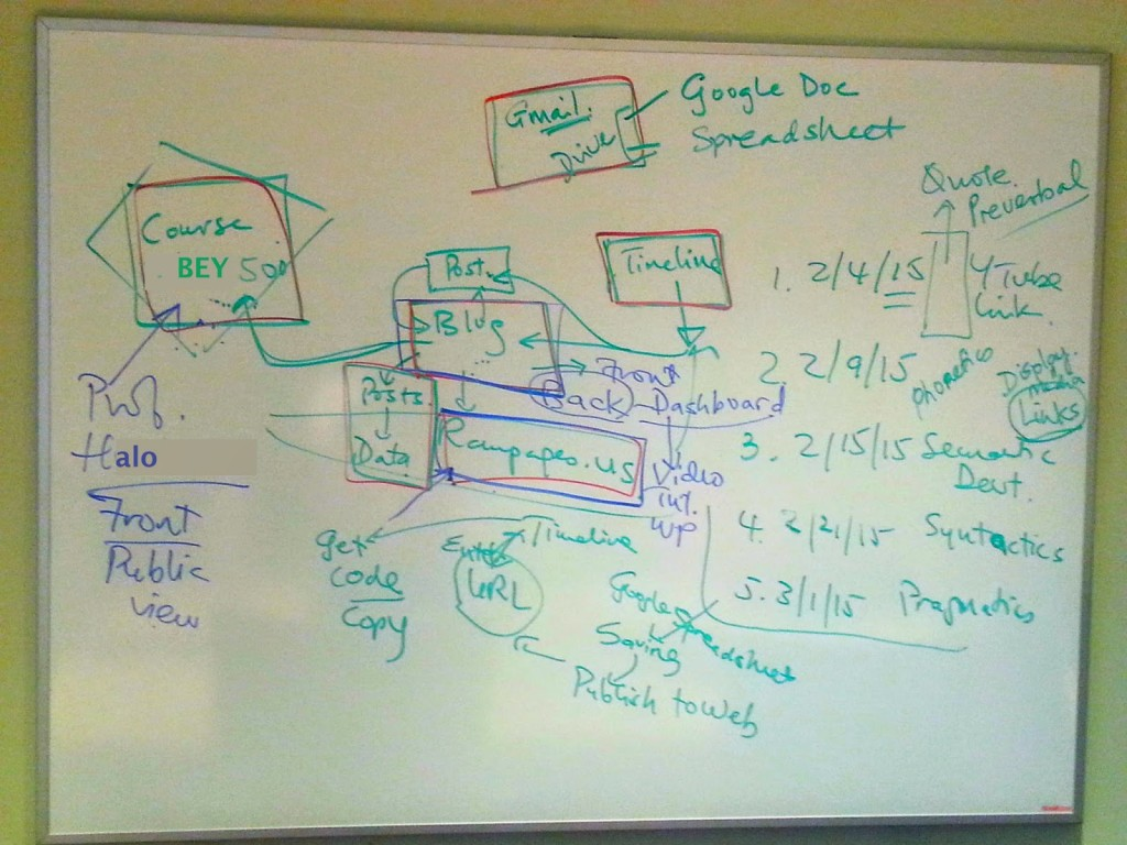 Explaining hyperlinked blog concept to client using graphic depiction on a whiteboard
